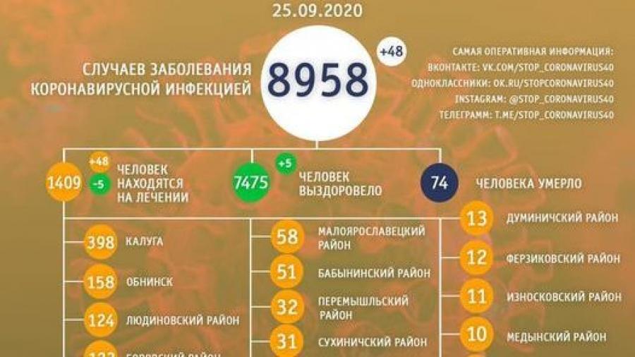 В Обнинске коронавирусом за сутки заболело 8 человек, выздоровевших нет