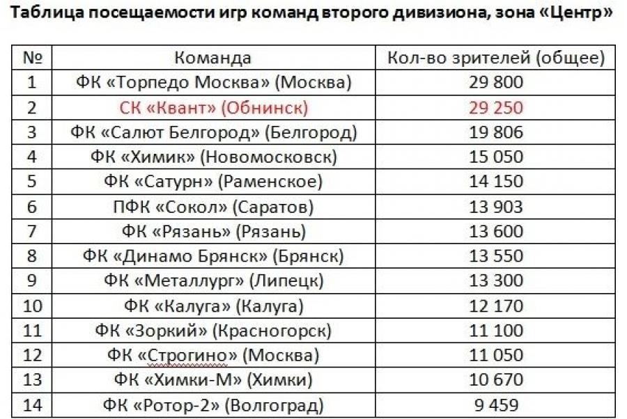 Обнинский «Квант» занял II место по общей посещаемости игр во втором дивизионе, зоны «Центр»