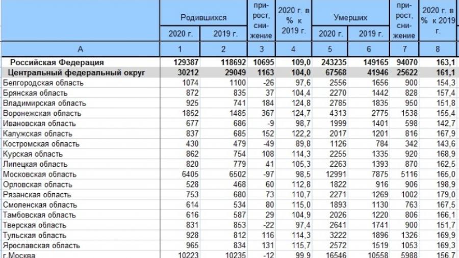 За декабрь 2020 года в Калужской области умерло на 816 человек больше, чем за декабрь 2019
