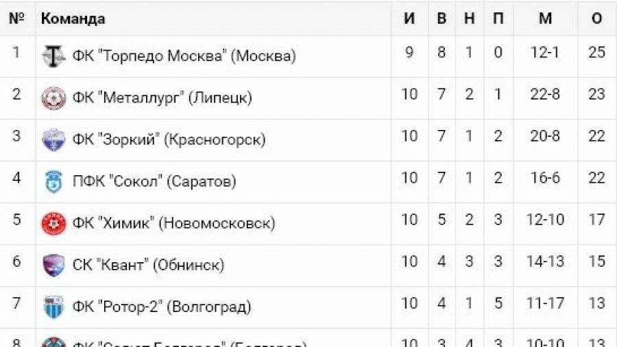 Обнинский «Квант» проиграл саратовскому «Соколу»