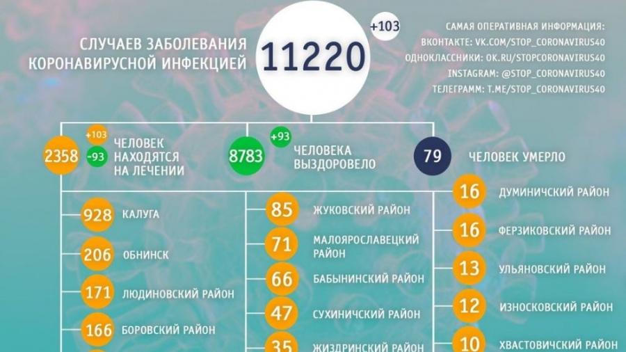 В Обнинске коронавирусная динамика в последние дни положительная