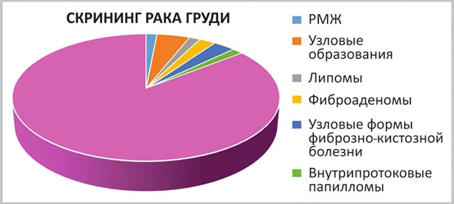 Итоги диагностики рака груди в «Клинике №1»