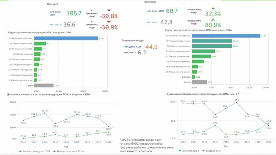 Экспорт сельхозпродукции в Калужской области вырос более чем 2 раза за последние 3 года