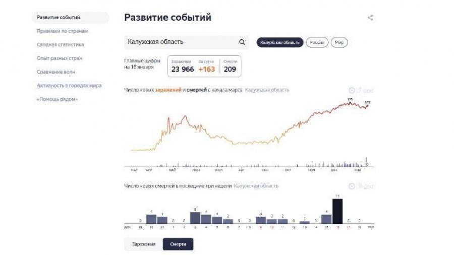 Путаница с коронавирусной статистикой по Калужской области не устранена