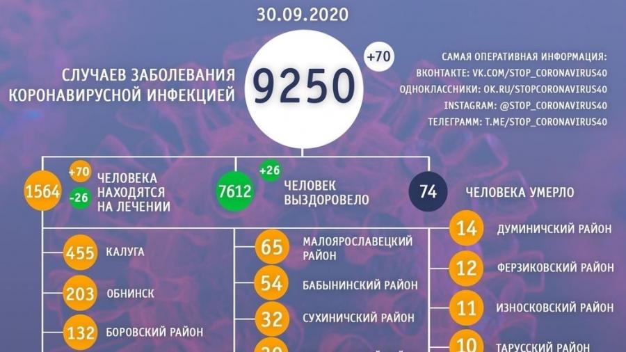 В Обнинске число горожан, которые лечатся от ковида, за сутки увеличилось на 7%