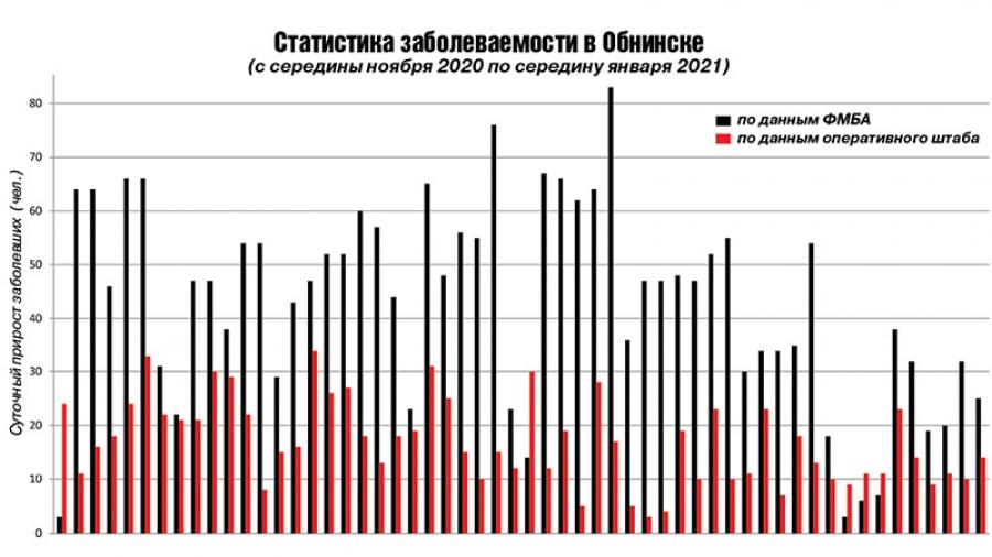 Сколько человек в Обнинске перенесло ковид? Сколько людей сейчас болеют? Сколько умерло? Докопаться до истины непросто