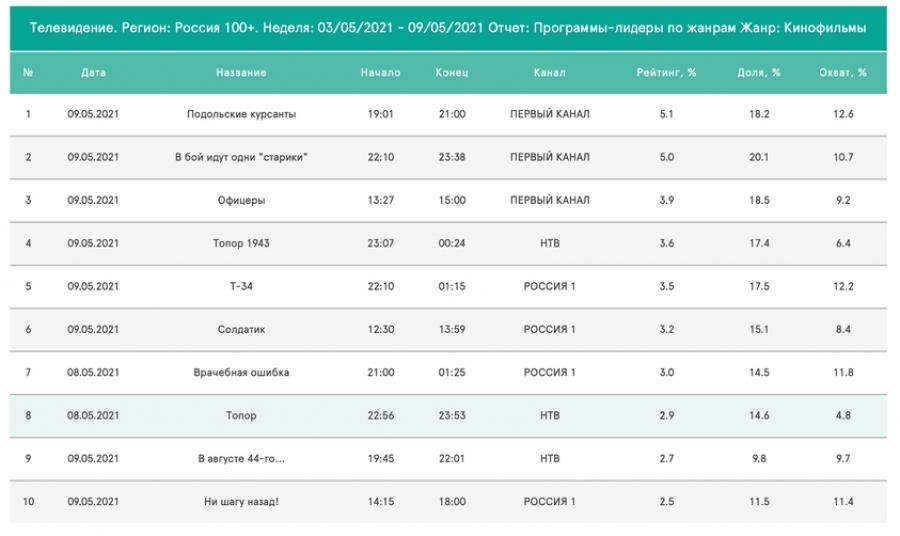 """Фильм """"Подольские курсанты"""" занял первое место в рейтинге кинофильмов, показанных по телевидению с 3 по 9 мая 2021 года"""