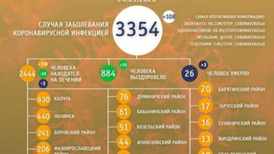 В Калужской области от коронавируса скончались еще 3 человека